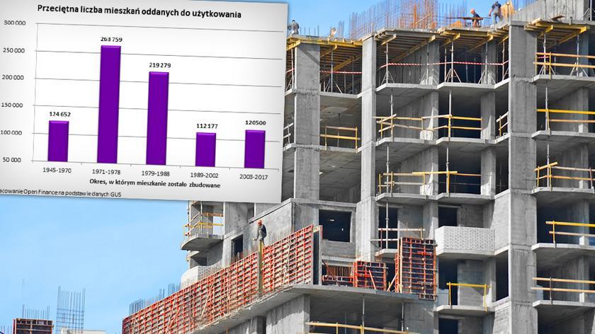 Polacy pożyczają coraz więcej na mieszkanie