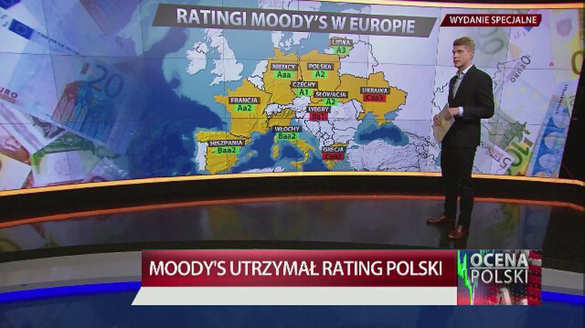 Ratingi Moody's w Europie