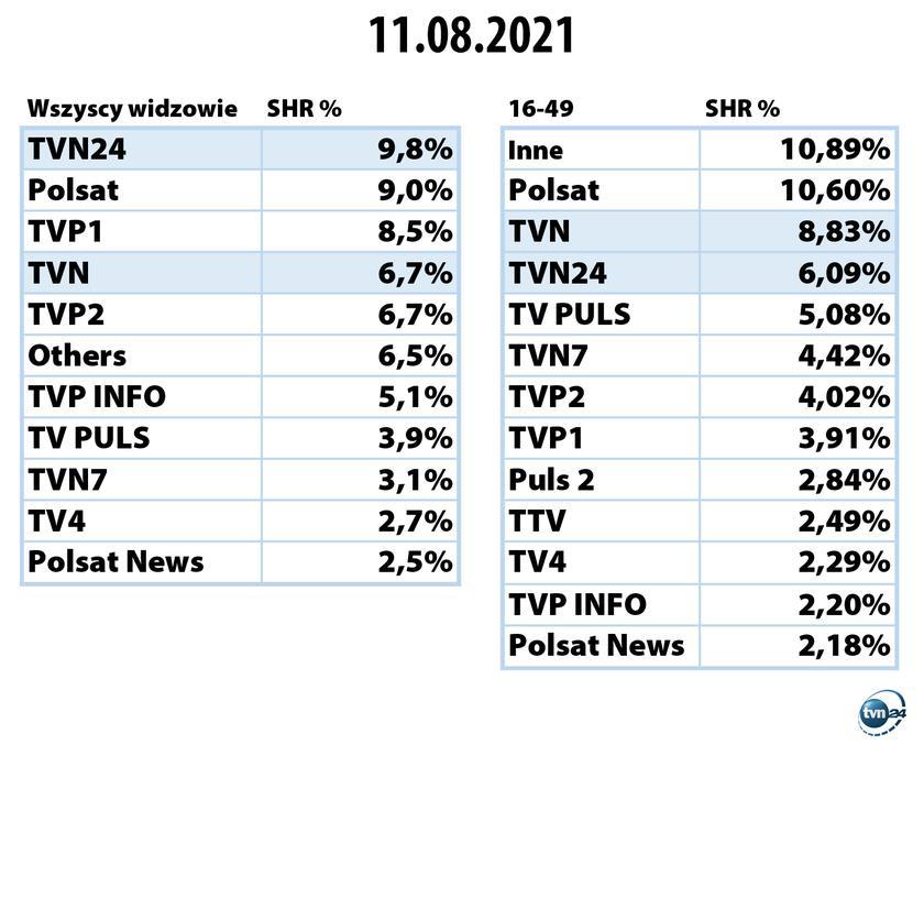 https://tvn24.pl/najnowsze/cdn-zdjecie-6kcl3e-ogladalnosc-stacji-telewizyjnych-11-sierpnia-2021-5186736/alternates/FREE_840