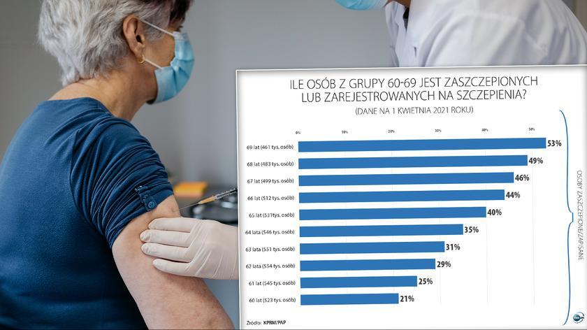 Dworczyk: namawiamy wszystkich seniorów w wieku 60-64 lat, żeby zapisywać się na szczepienia