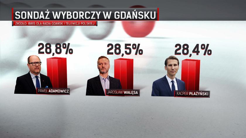 Gdańsk na trzy głosy