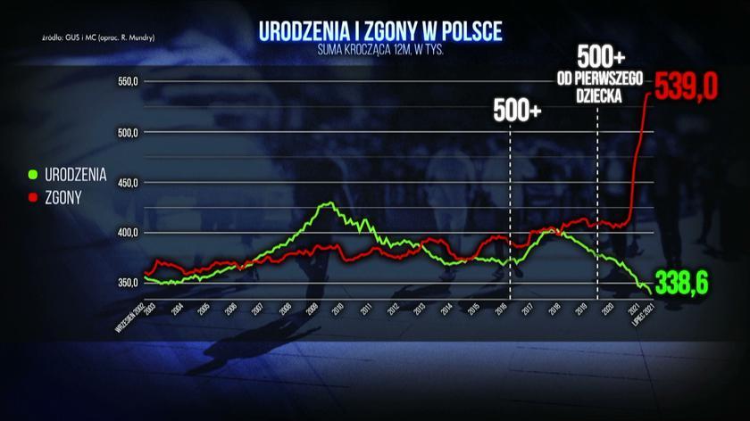 https://tvn24.pl/najnowsze/cdn-zdjecie-g6ozx3-kryzys-demograficzny-w-polsce-poglebil-sie-na-wykresie-dane-od-2002-roku/alternates/LANDSCAPE_840