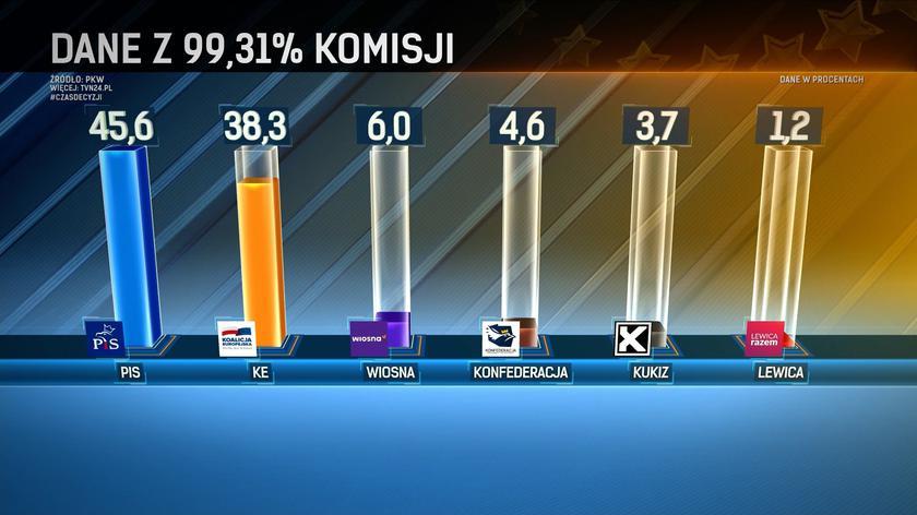 Dane PKW po przeliczeniu głosów z 99,31 proc. komisji wyborczych
