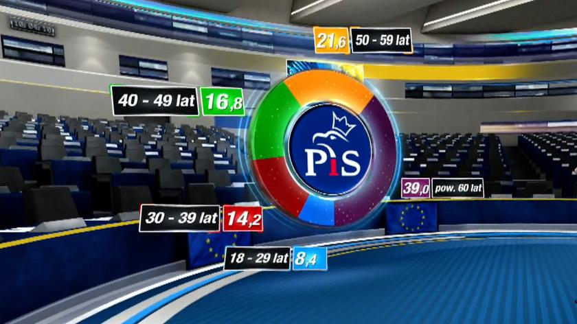 Elektorat PiS i Koalicji Europejskiej według wieku. Wyniki sondażowe
