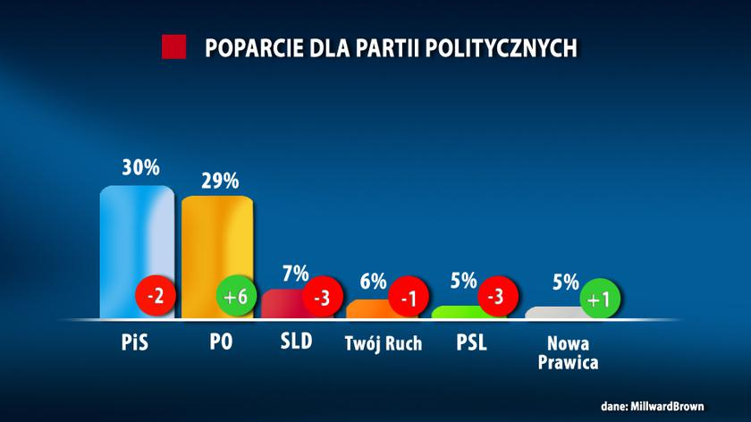 W Sejmie znalazłoby się sześć partii