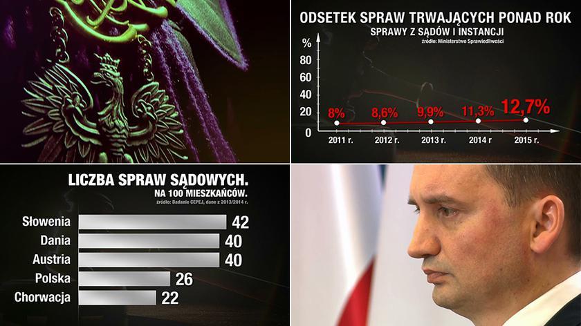 Polskie sądy są jednymi z najbardziej obciążonych pracą w Europie
