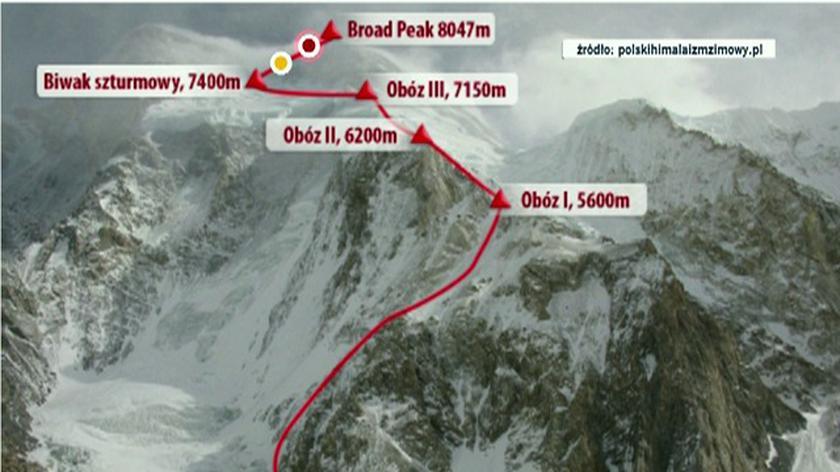 Rozlokowanie obozów na drodze do Broad Peak