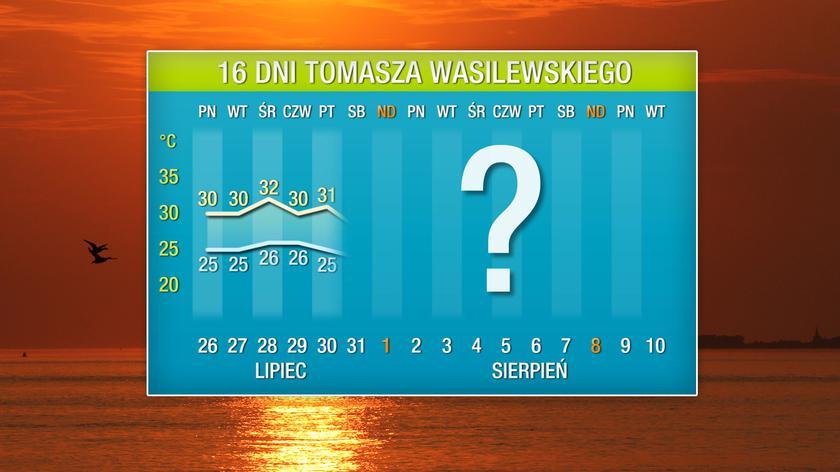 Pogoda na 16 dni: nowa fala gorąca nad Polską