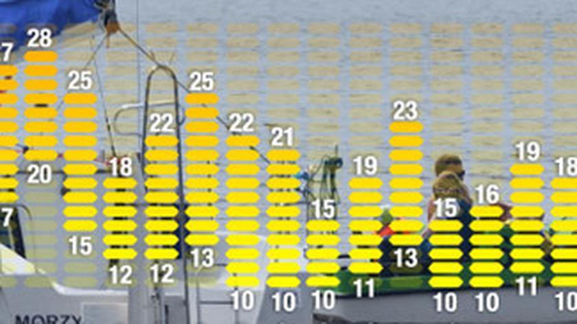 """Temperatury """"zatańczą"""" w przyszłym tygodniu (TVN24)"""